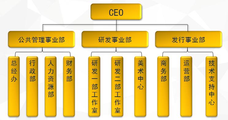 公司架构2016.png